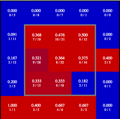 Picture Courtesy of Baseball Prospectus