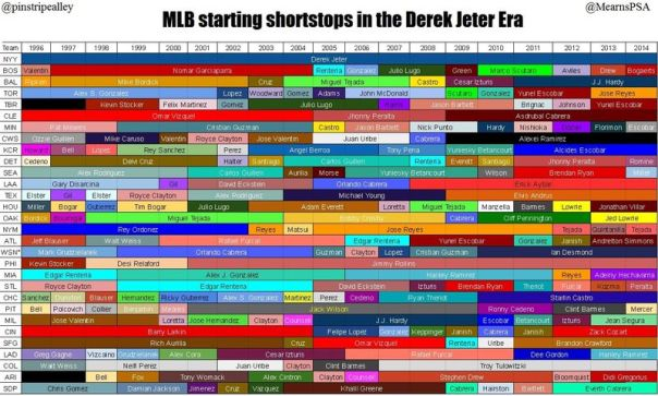 Pinstripe Alley posted this photo a few days ago, and it details how many shortstops each MLB team has had since Jeter took over the reins in New York. This goes to show you that finding a franchise shortstop can be harder then it looks.